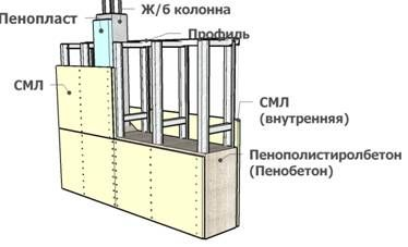 Поэтапное строительство монолитного дома своими руками